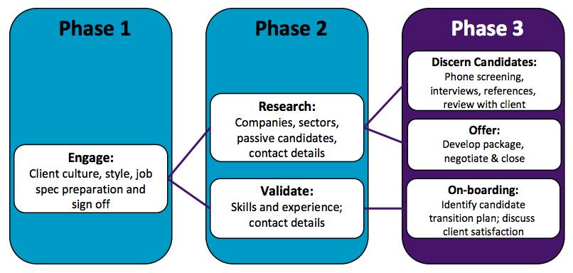 IIPE Proprietary Search & Research Process